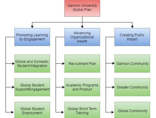 Global Plan