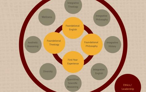 """The new liberal core curriculum encompasses students' four years at Gannon. The three categories of core classes, """"Foundational Core,"""" """"Integrative Core"""" and """"Vocational Core,"""" are designed to better prepare students for entering the workforce."""
