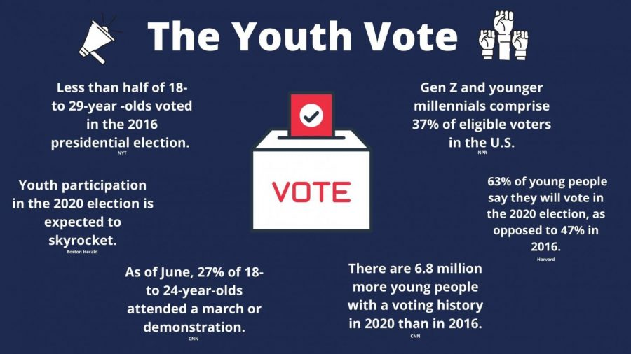 Voting trends for young people haven't had a great track record in U.S. history. Young people often aren't inclined to participate in government or politics, but the 2016 election appears to have incited civic participation in the younger generations.