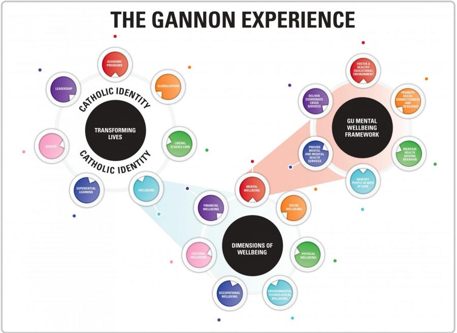 """The mental well-being framework is just one part of """"The Gannon Experience."""" It is one of the dimensions of mental well-being, which is integral in Gannon's adherence to the Catholic mission of transforming lives."""